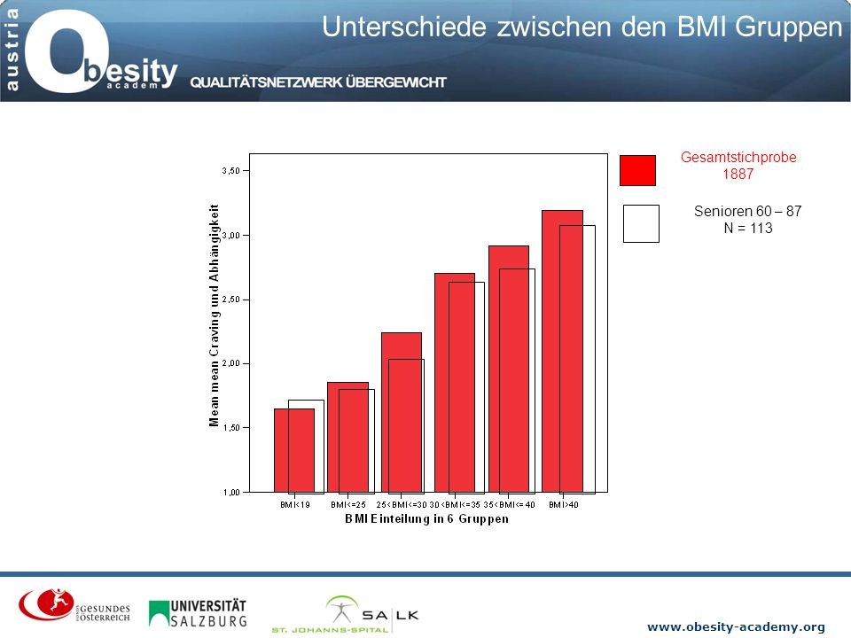 Unterschiede zwischen den BMI Gruppen
