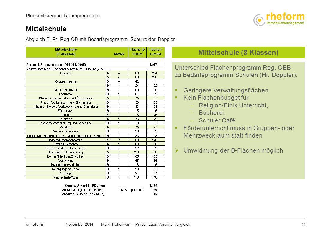 Mittelschule (8 Klassen)