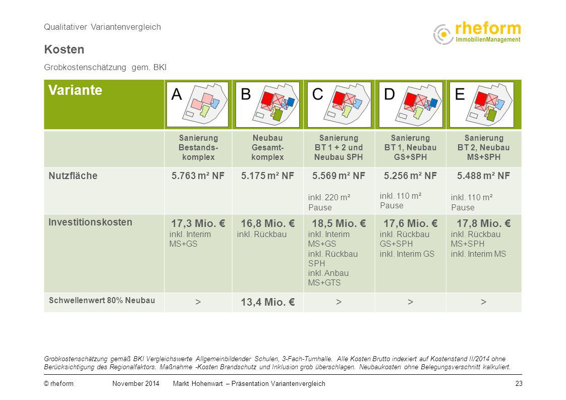 A B C D E Variante A B C D E Kosten 17,3 Mio. € 16,8 Mio. €