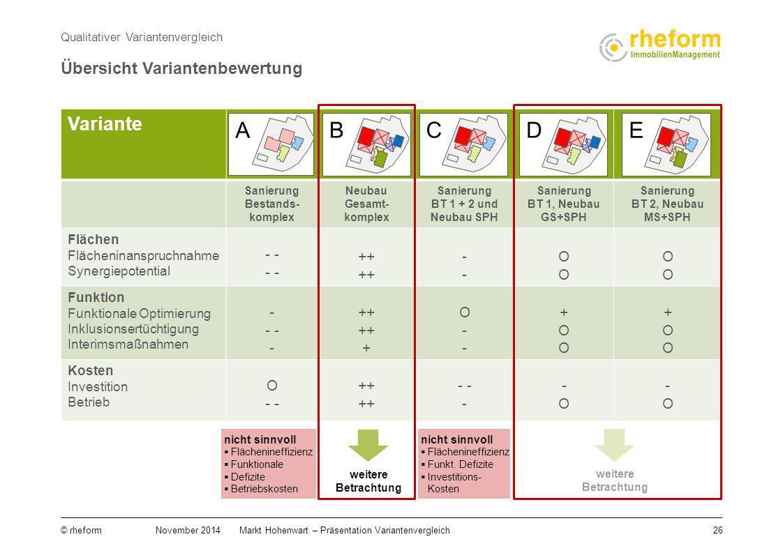Übersicht Variantenbewertung