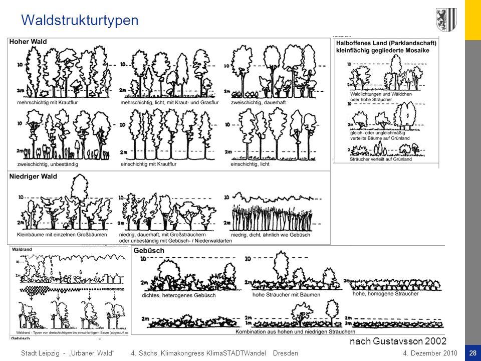 """Waldstrukturtypen nach Gustavsson 2002. """"Urbaner Wald 4. Sächs. Klimakongress KlimaSTADTWandel Dresden."""