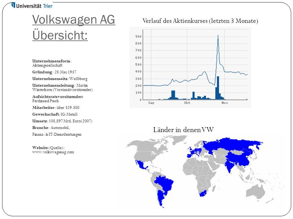 Volkswagen AG Übersicht: