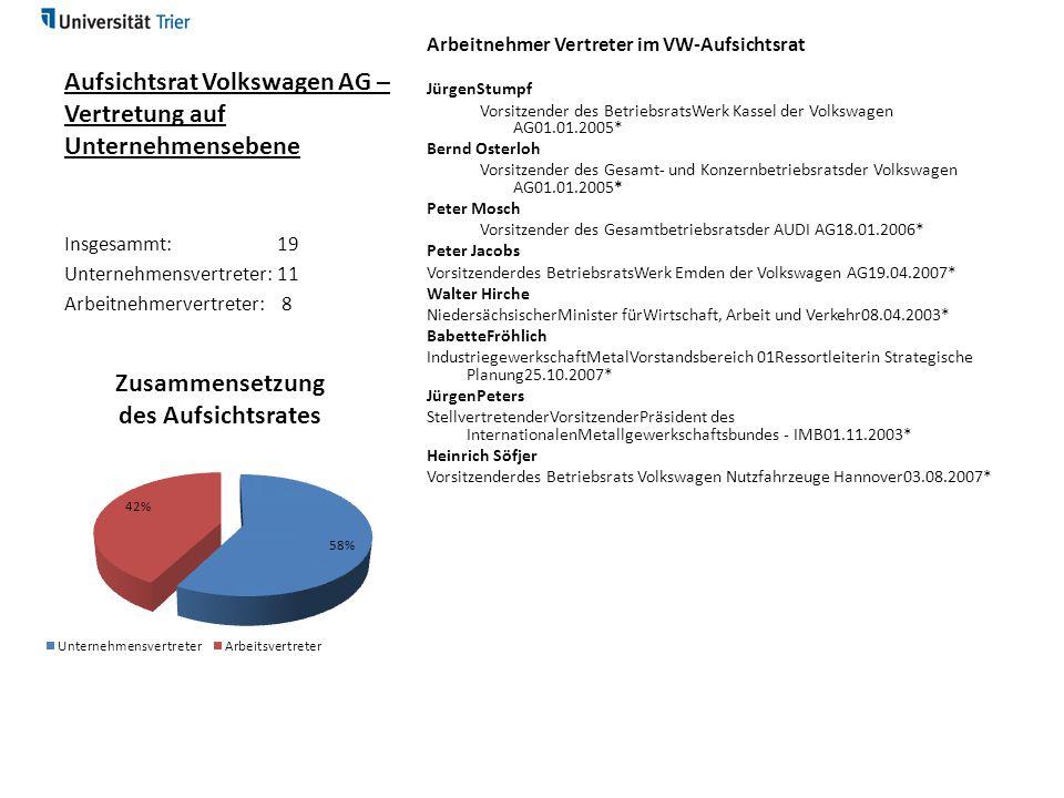 Aufsichtsrat Volkswagen AG – Vertretung auf Unternehmensebene