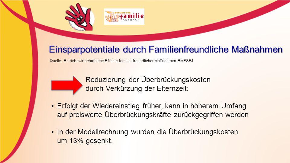 Einsparpotentiale durch Familienfreundliche Maßnahmen