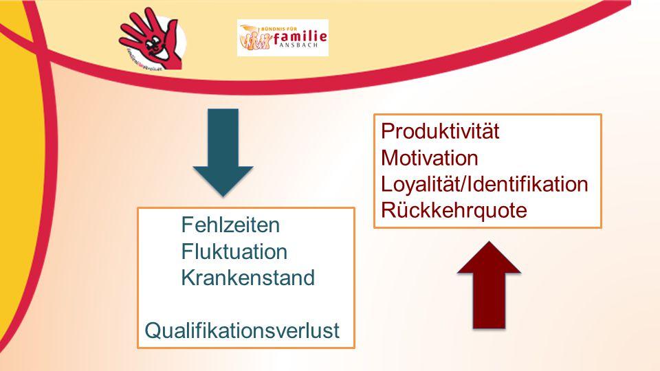 Produktivität Motivation. Loyalität/Identifikation. Rückkehrquote. Fehlzeiten. Fluktuation. Krankenstand.