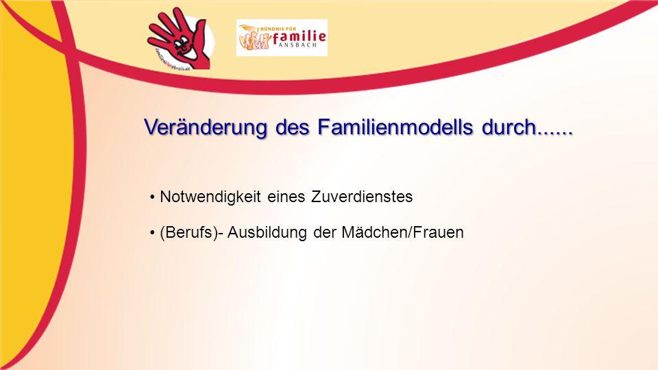 Veränderung des Familienmodells durch......