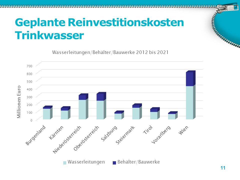 Geplante Reinvestitionskosten Trinkwasser