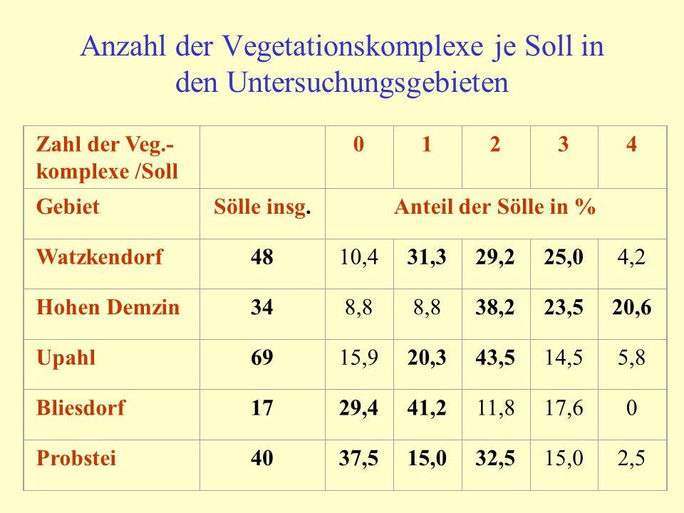 Anzahl der Vegetationskomplexe je Soll in den Untersuchungsgebieten