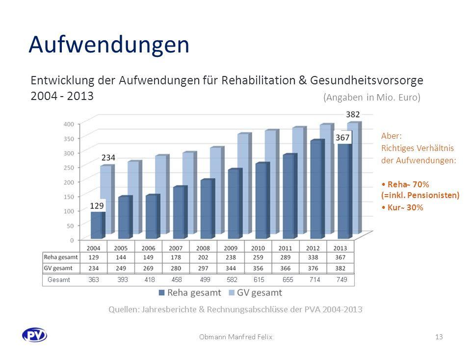 Quellen: Jahresberichte & Rechnungsabschlüsse der PVA 2004-2013