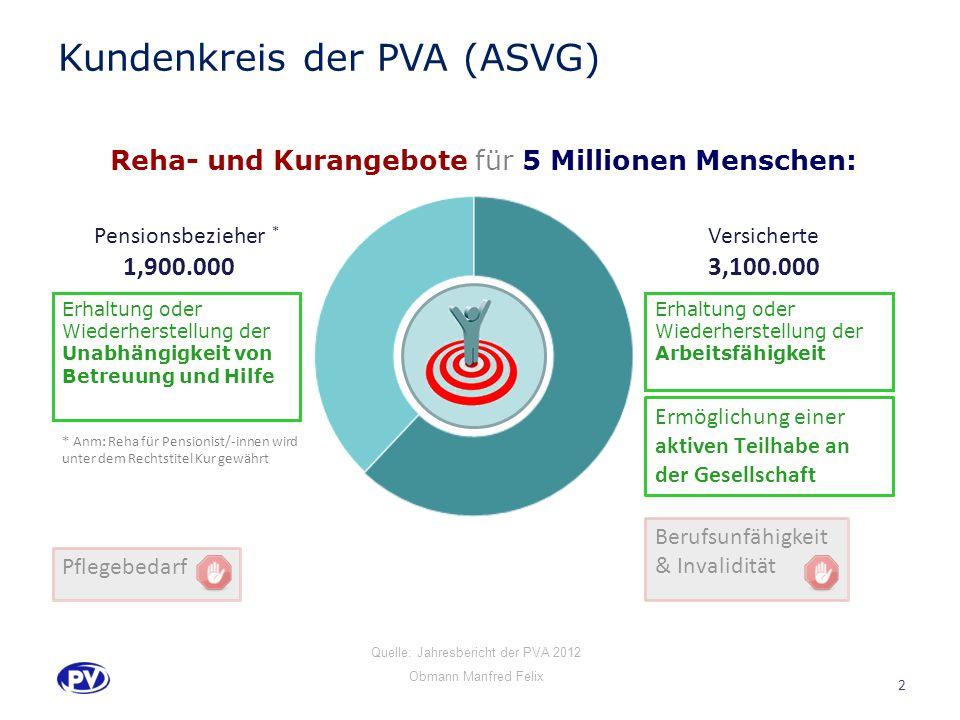 Kundenkreis der PVA (ASVG)