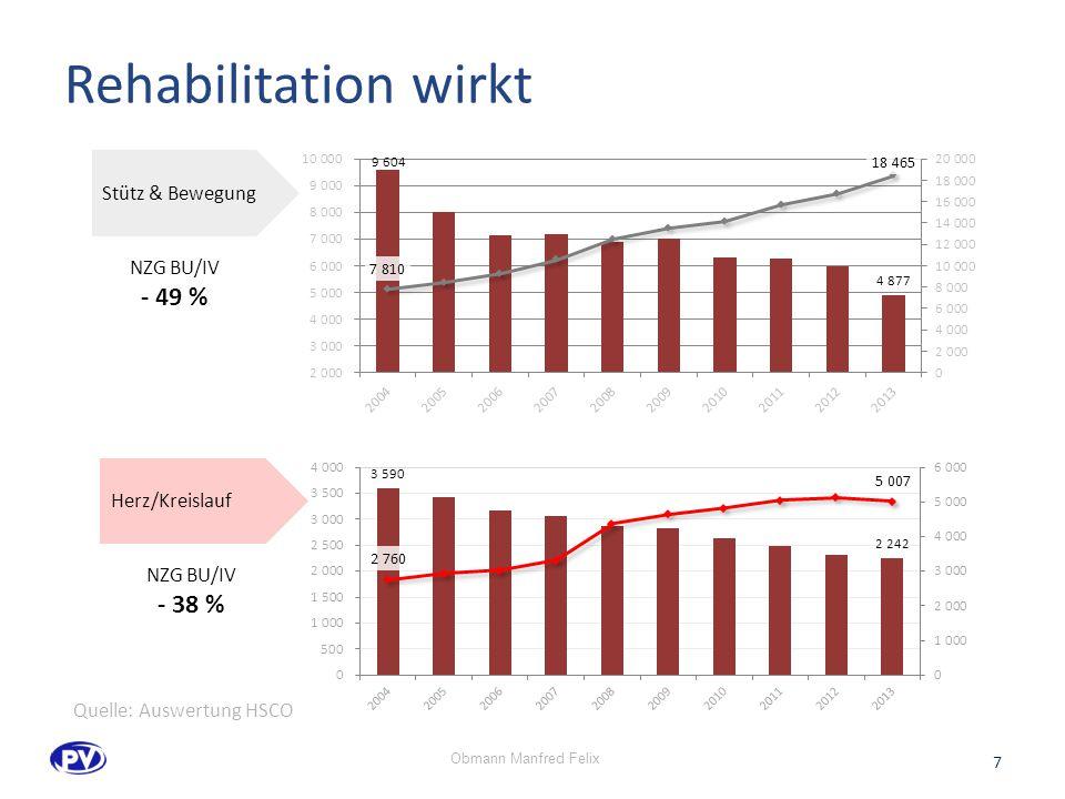 Rehabilitation wirkt - 49 % - 38 % Stütz & Bewegung NZG BU/IV