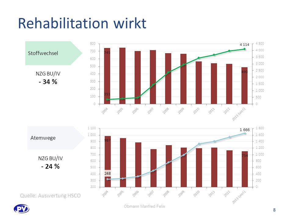 Rehabilitation wirkt - 34 % - 24 % Stoffwechsel NZG BU/IV Atemwege