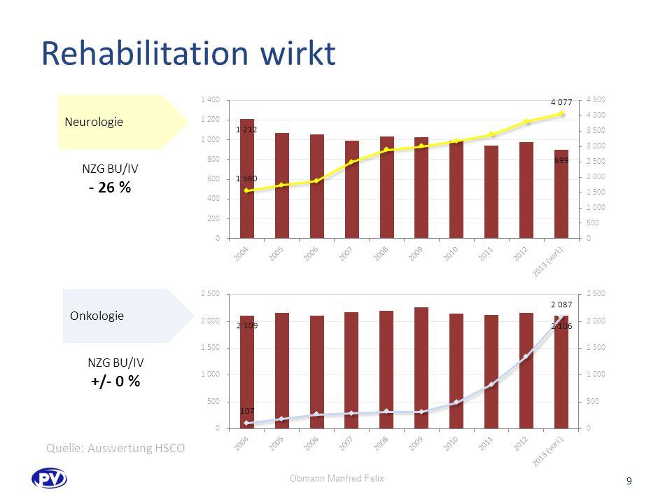 Rehabilitation wirkt - 26 % +/- 0 % Neurologie NZG BU/IV Onkologie