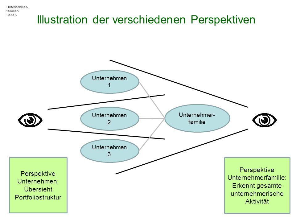 Perspektive Unternehmen: Übersieht Portfoliostruktur