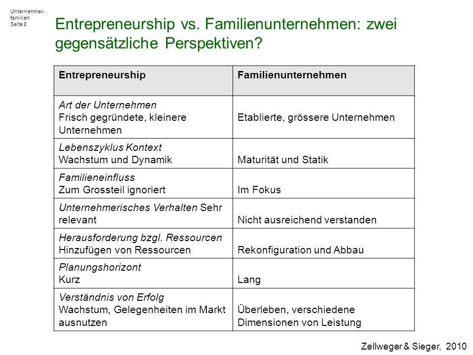 Entrepreneurship vs. Familienunternehmen: zwei gegensätzliche Perspektiven