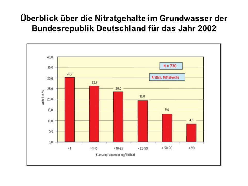 Überblick über die Nitratgehalte im Grundwasser der Bundesrepublik Deutschland für das Jahr 2002