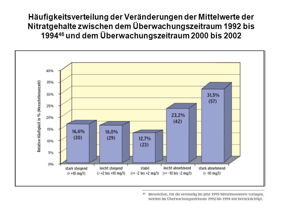 Häufigkeitsverteilung der Veränderungen der Mittelwerte der Nitratgehalte zwischen dem Überwachungszeitraum 1992 bis 199446 und dem Überwachungszeitraum 2000 bis 2002