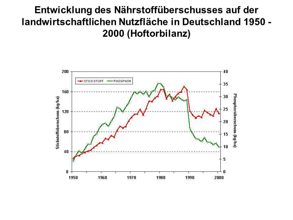Entwicklung des Nährstoffüberschusses auf der landwirtschaftlichen Nutzfläche in Deutschland 1950 - 2000 (Hoftorbilanz)