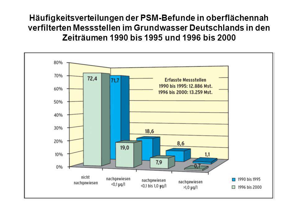 Häufigkeitsverteilungen der PSM-Befunde in oberflächennah verfilterten Messstellen im Grundwasser Deutschlands in den Zeiträumen 1990 bis 1995 und 1996 bis 2000