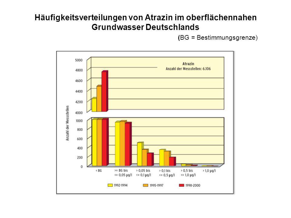 Häufigkeitsverteilungen von Atrazin im oberflächennahen Grundwasser Deutschlands (BG = Bestimmungsgrenze)