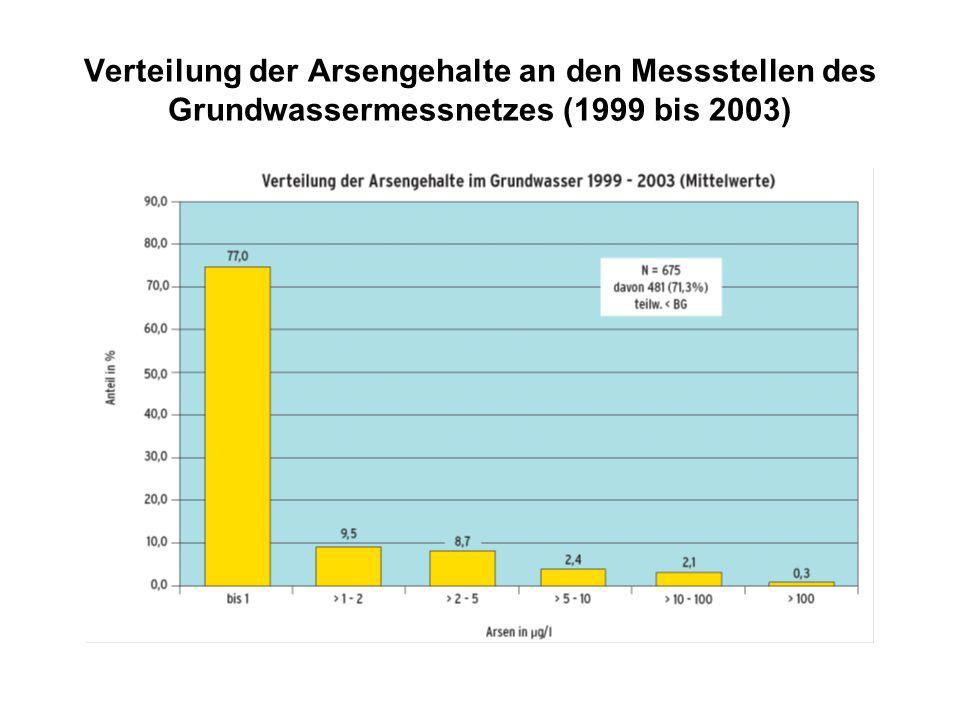 Verteilung der Arsengehalte an den Messstellen des Grundwassermessnetzes (1999 bis 2003)