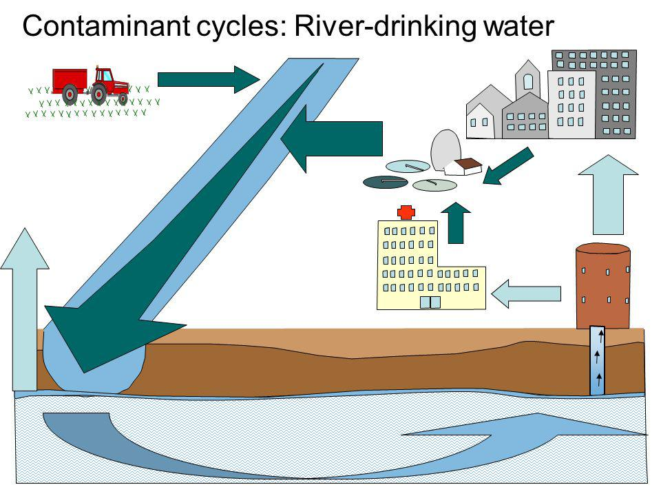 Contaminant cycles: River-drinking water
