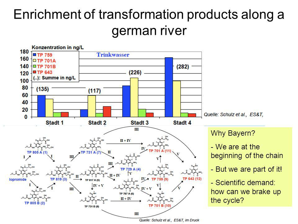 Enrichment of transformation products along a german river
