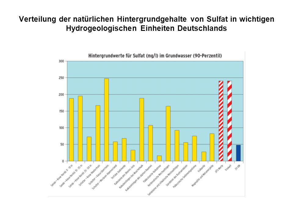Verteilung der natürlichen Hintergrundgehalte von Sulfat in wichtigen Hydrogeologischen Einheiten Deutschlands