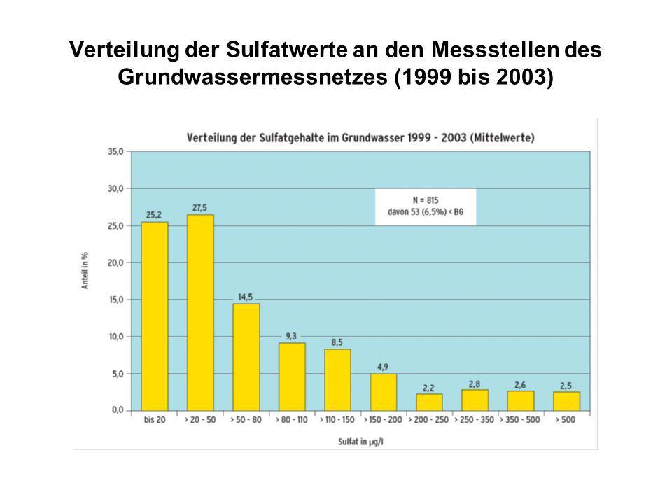 Verteilung der Sulfatwerte an den Messstellen des Grundwassermessnetzes (1999 bis 2003)