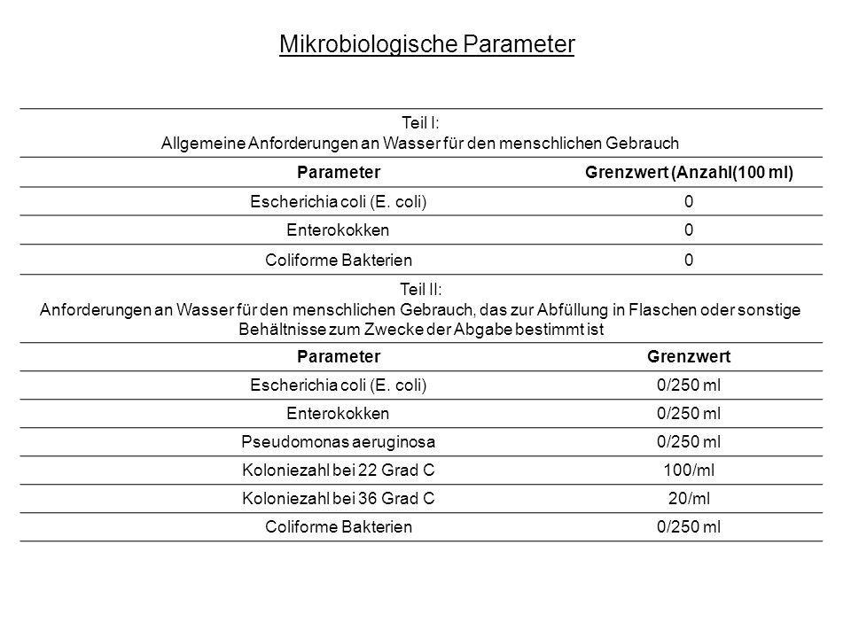 Grenzwert (Anzahl(100 ml)