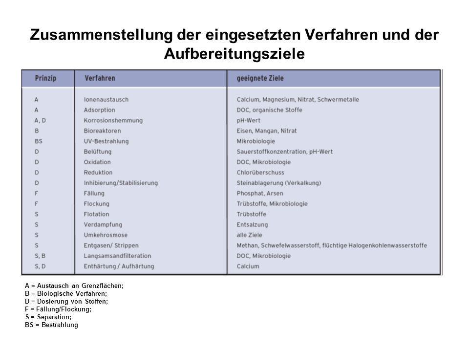 Zusammenstellung der eingesetzten Verfahren und der Aufbereitungsziele