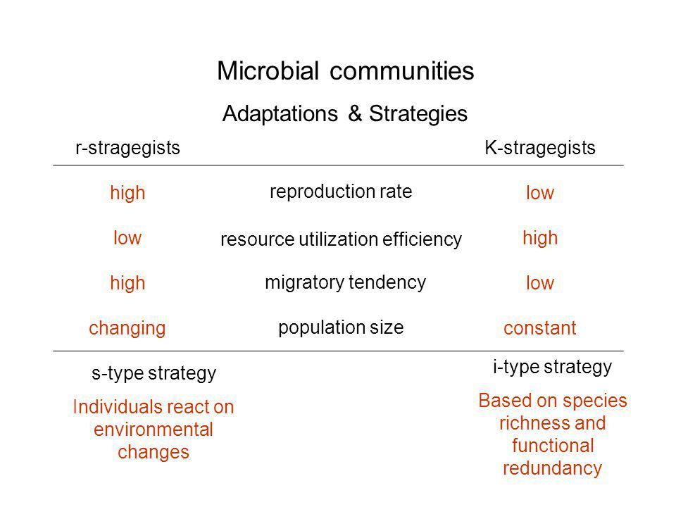 Microbial communities