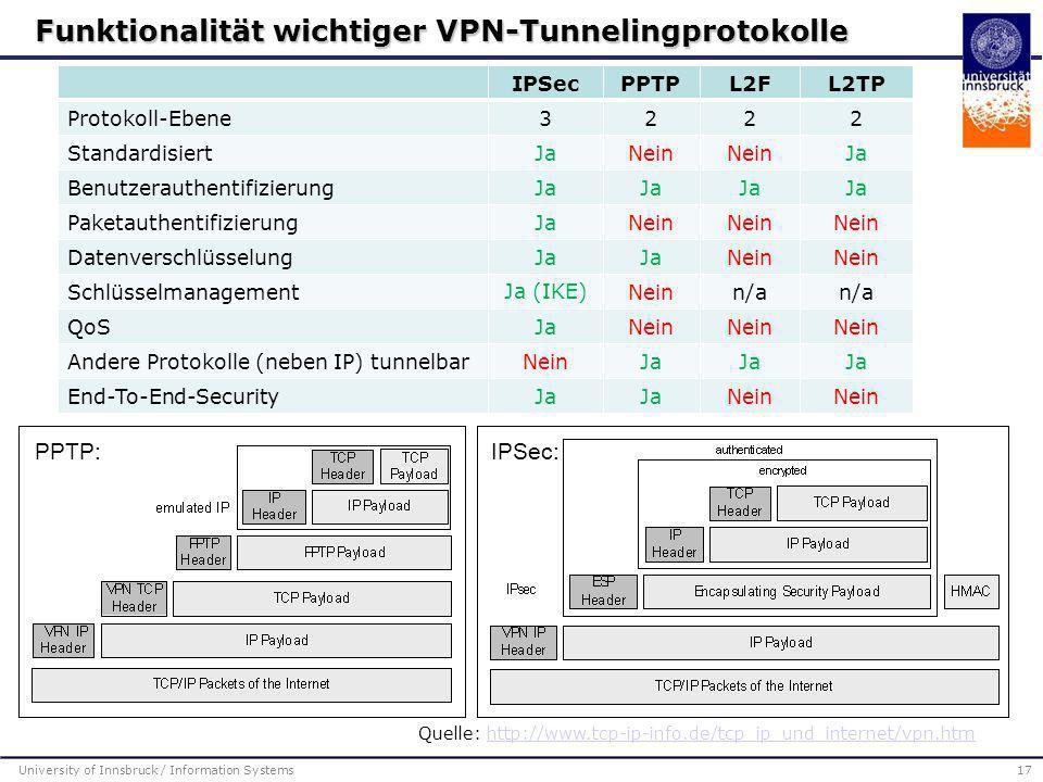 Funktionalität wichtiger VPN-Tunnelingprotokolle