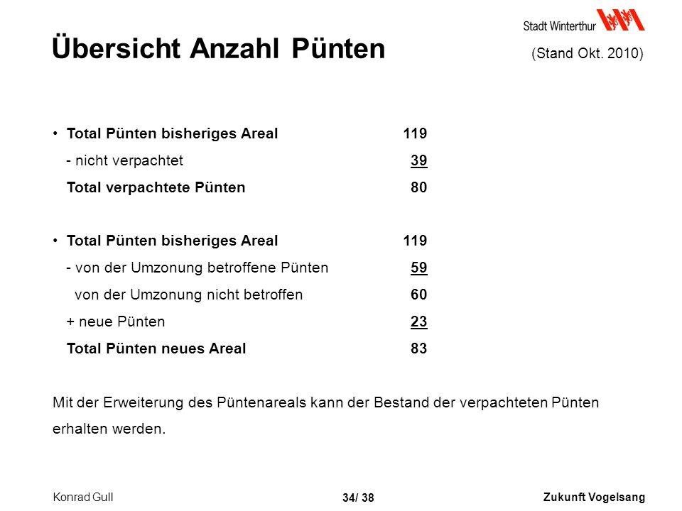 Übersicht Anzahl Pünten (Stand Okt. 2010)
