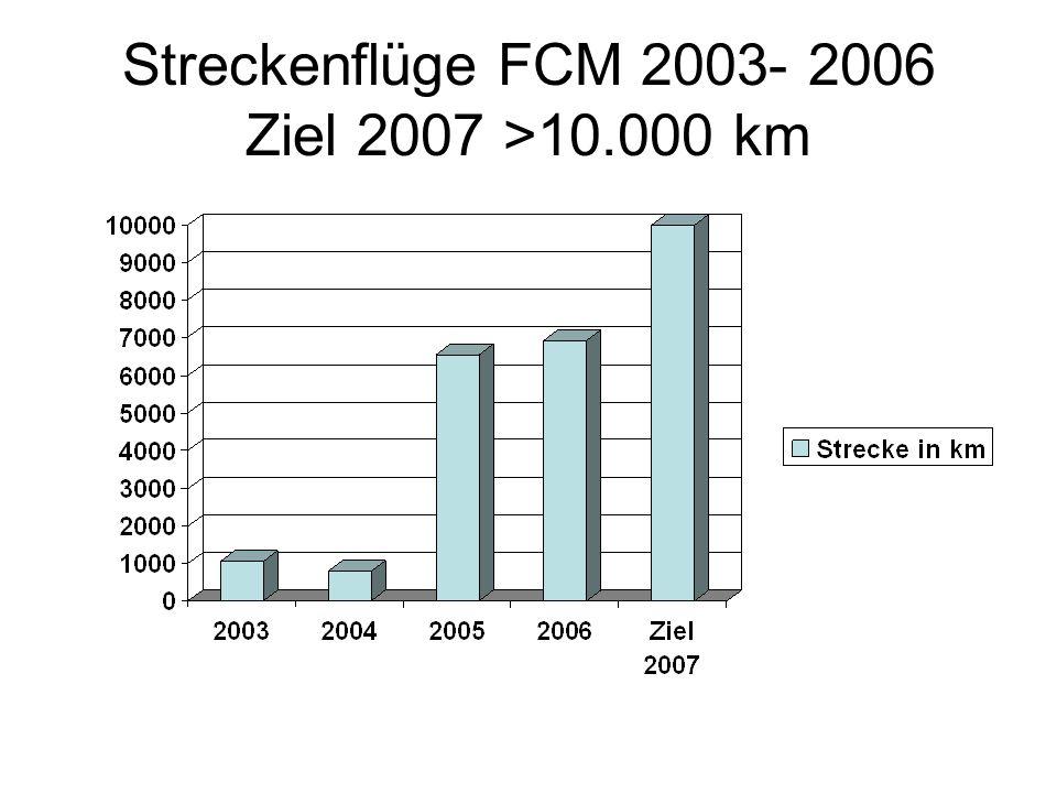 Streckenflüge FCM 2003- 2006 Ziel 2007 >10.000 km
