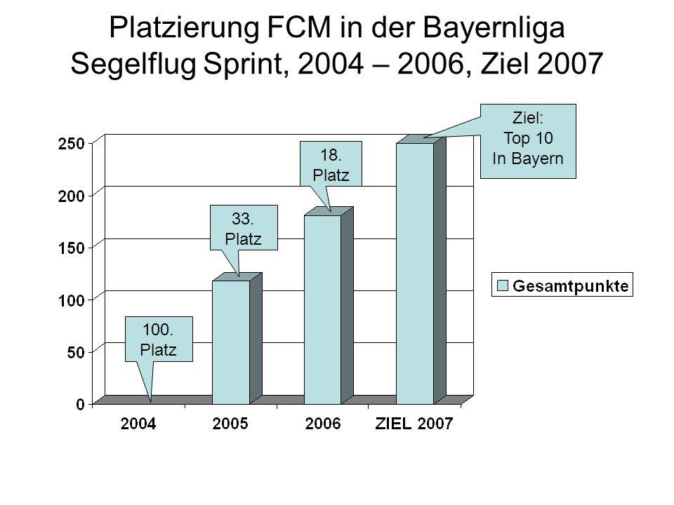Platzierung FCM in der Bayernliga Segelflug Sprint, 2004 – 2006, Ziel 2007