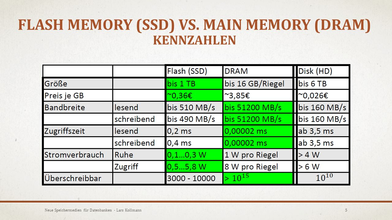 Flash Memory (SSD) vs. Main Memory (DRAM) Kennzahlen