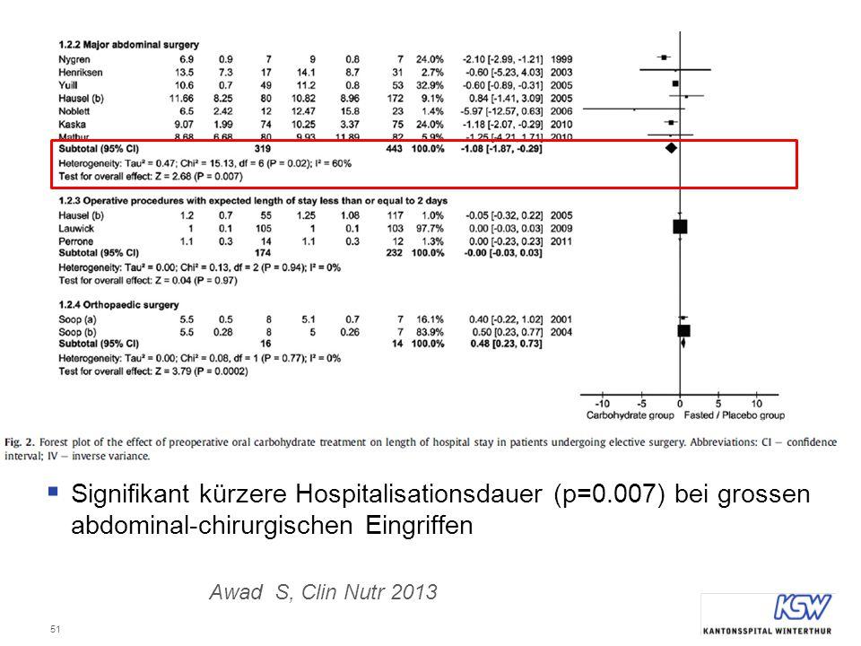 Signifikant kürzere Hospitalisationsdauer (p=0