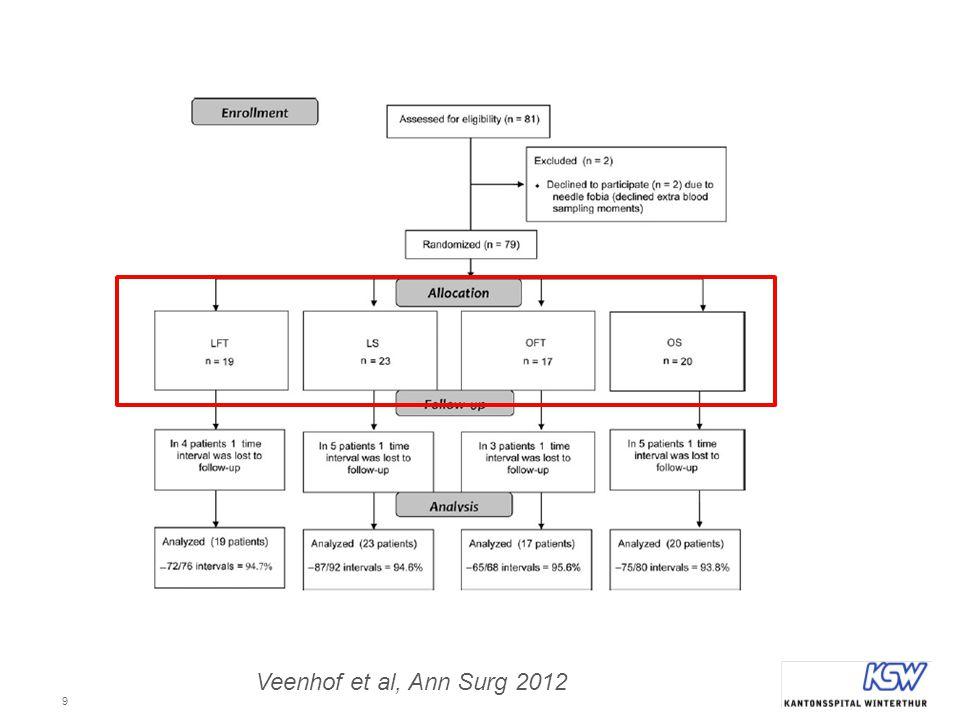 Veenhof et al, Ann Surg 2012