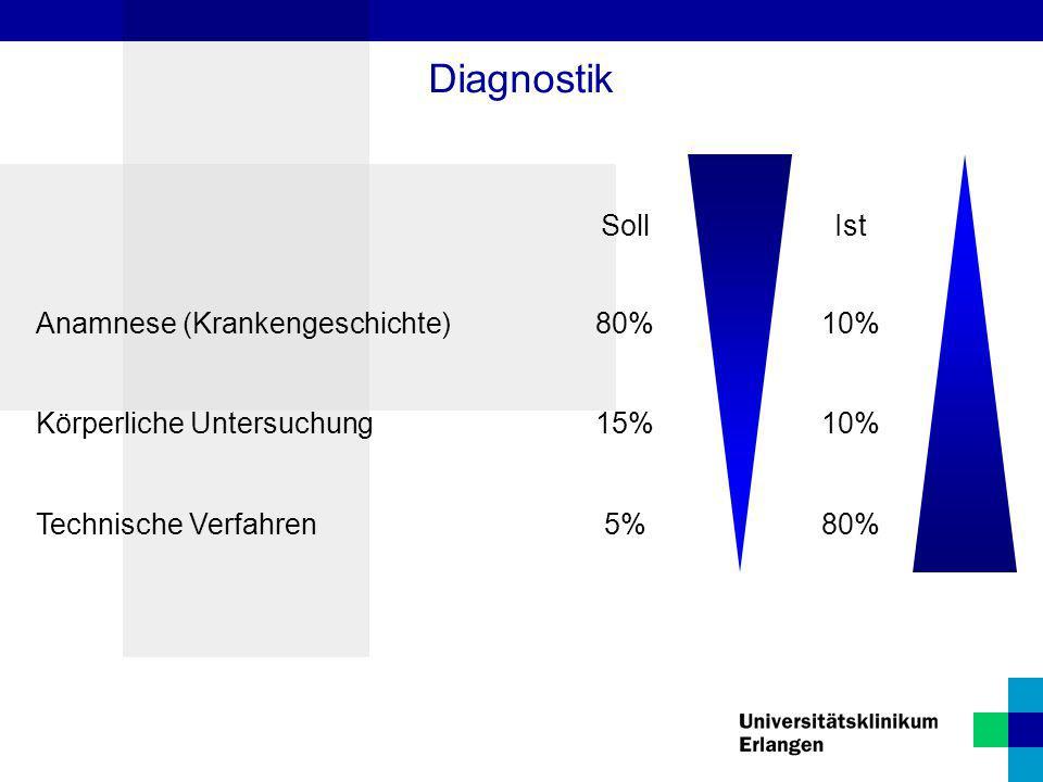 Diagnostik Soll Ist Anamnese (Krankengeschichte) 80% 10%