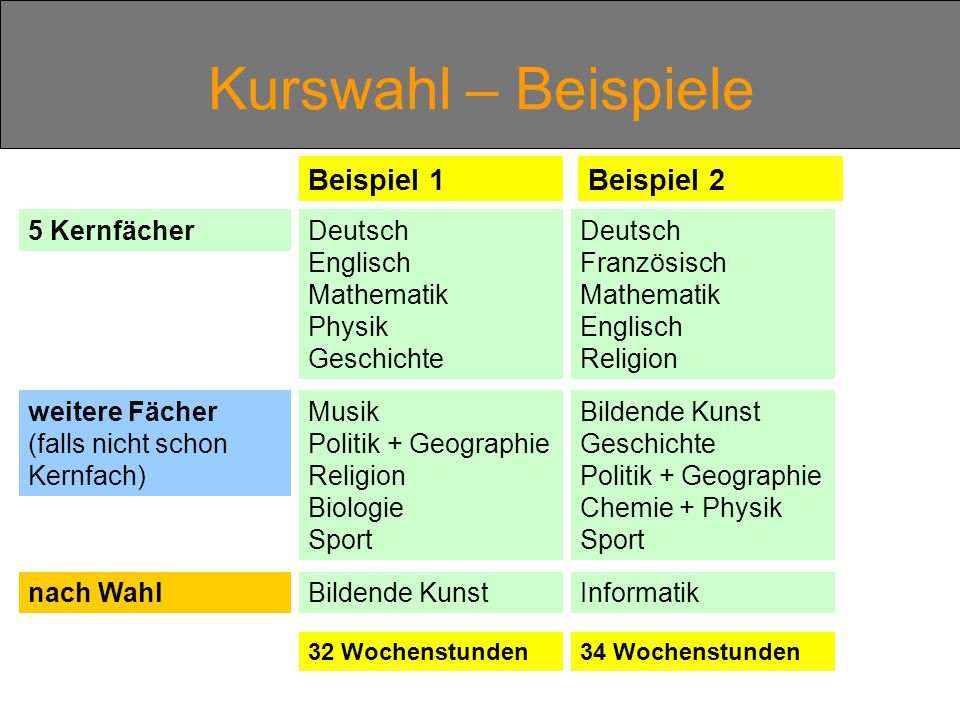 Kurswahl – Beispiele Beispiel 1 Beispiel 2 5 Kernfächer Deutsch