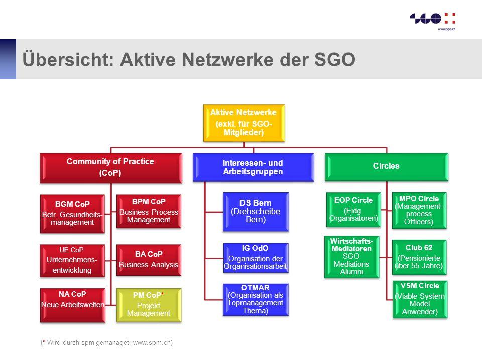 Übersicht: Aktive Netzwerke der SGO