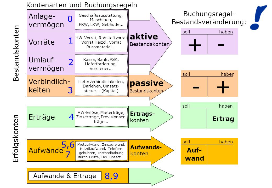 + - - + 1 2 3 4 5,6 7 8,9 aktive passive Anlage- vermögen Vorräte