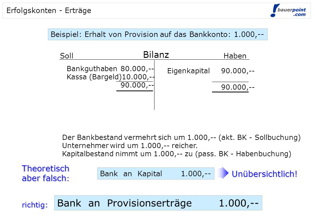 Bank an Provisionserträge 1.000,--