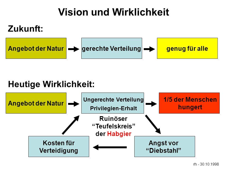 Vision und Wirklichkeit Ungerechte Verteilung Ruinöser Teufelskreis