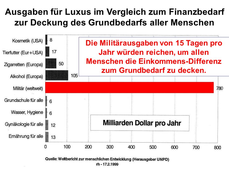 Ausgaben für Luxus im Vergleich zum Finanzbedarf zur Deckung des Grundbedarfs aller Menschen