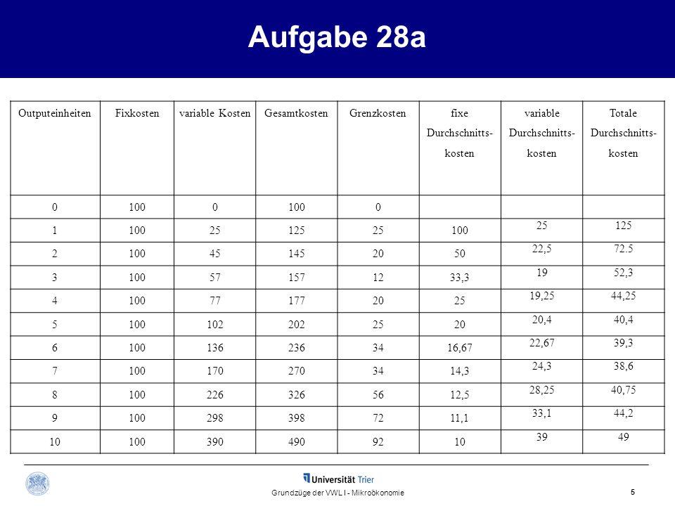 Aufgabe 28a Outputeinheiten Fixkosten variable Kosten Gesamtkosten