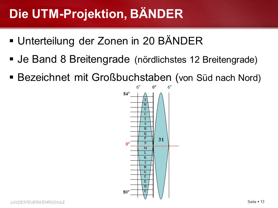 Die UTM-Projektion, BÄNDER