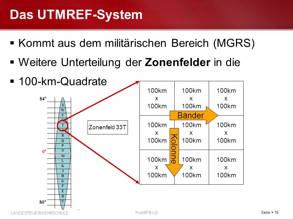 Das UTMREF-System Kommt aus dem militärischen Bereich (MGRS)