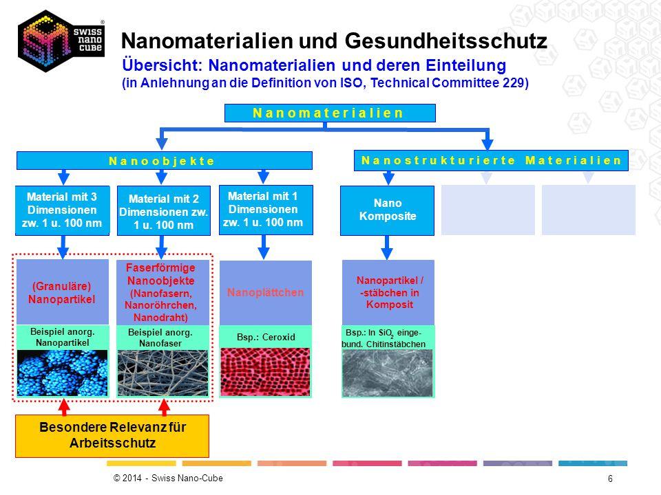 Nanomaterialien und Gesundheitsschutz